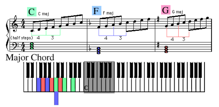 Intermediate Studies Piano Lesson 8